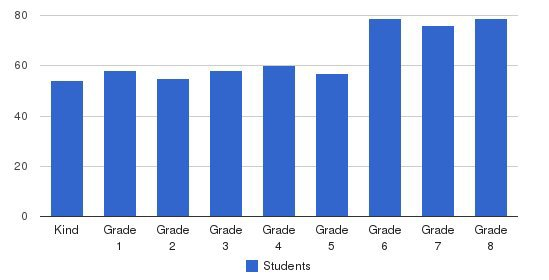Marin Country Day School Students by Grade