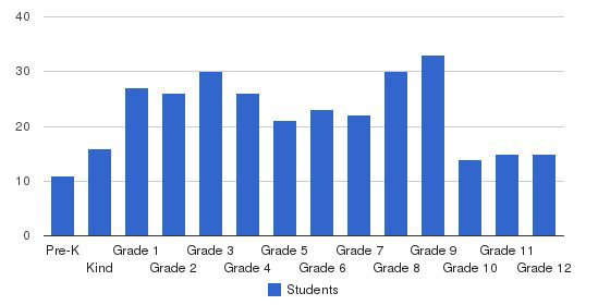 Grace Christian School Students by Grade