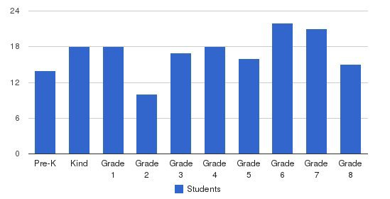 Grymes Memorial School Students by Grade