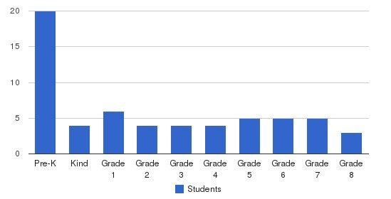 Hanover Academy Students by Grade