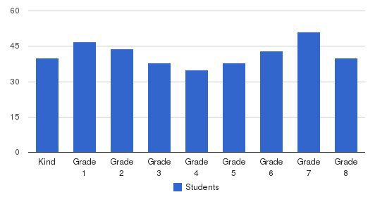 Immanuel Christian School Students by Grade