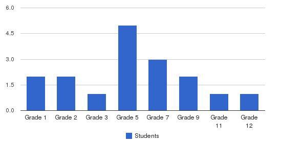 Marina Christian School Students by Grade