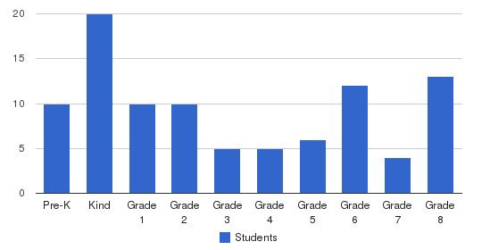 Living Word Academy Students by Grade