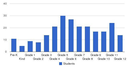 Mountain Mission School Students by Grade