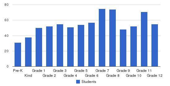 Norfolk Christian Schools Students by Grade