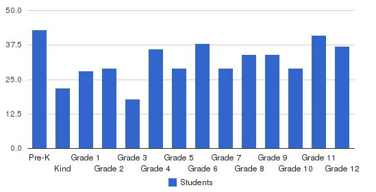 North Cross School Students by Grade