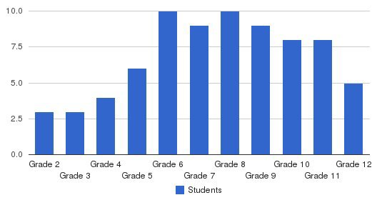 Oak Valley Center Students by Grade