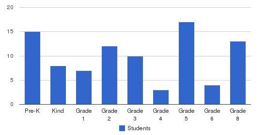Open Door Christian School Students by Grade
