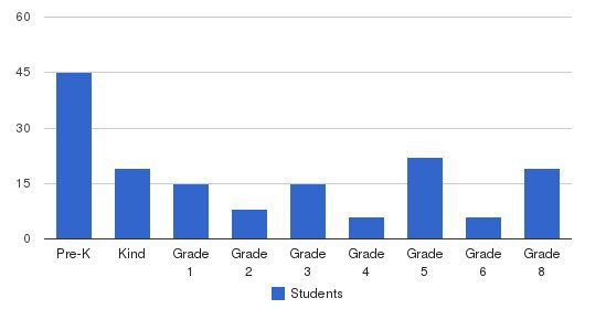 Providence Christian School Students by Grade
