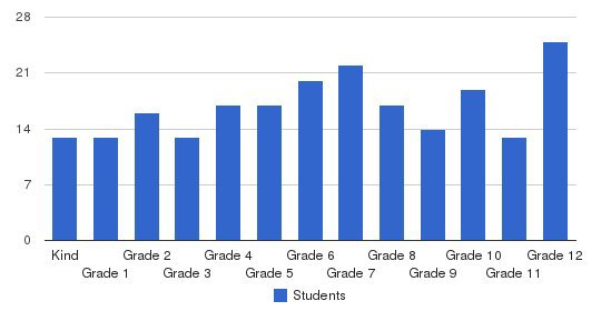 Richmond Christian School Students by Grade
