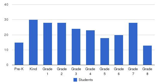 St. Andrew The Apostle School Students by Grade