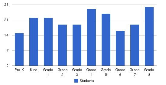 St. Benedict Catholic School Students by Grade