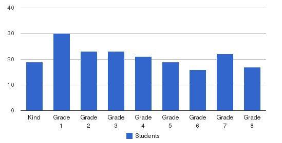 St. Luke Catholic School Students by Grade