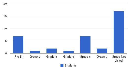 Blue Ridge Autism & Achievement Center Students by Grade