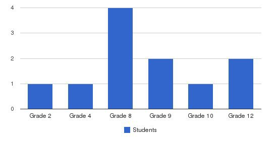 Victory Baptist Christian Academy Students by Grade