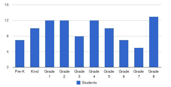 Vienna Adventist Academy Students by Grade