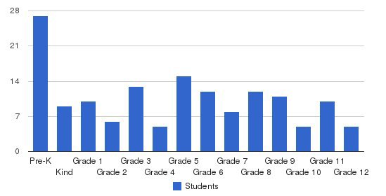 West End Christian School Students by Grade