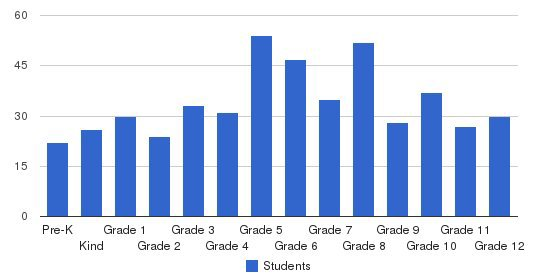 Westover Christian Academy Students by Grade