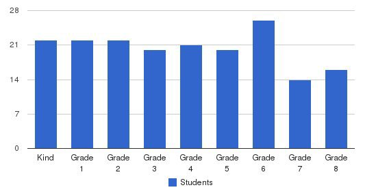 The Williams School Students by Grade