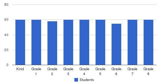 Assumption-st Bridget School Students by Grade