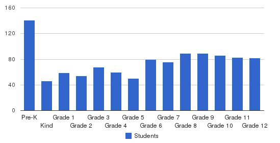 Bellevue Christian School Students by Grade