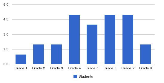 Brewster Adventist School Students by Grade