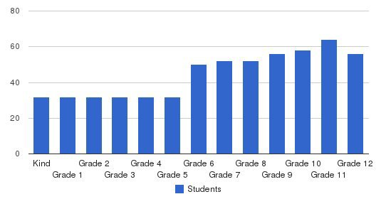 The Bush School Students by Grade
