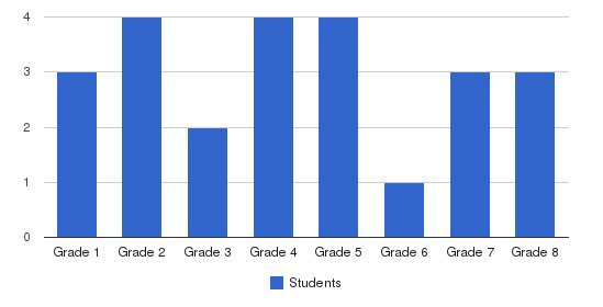 Calvary Lutheran School Students by Grade