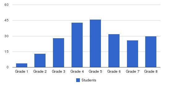 Hamlin Robinson School Students by Grade