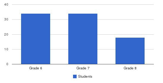 Lake Washington Girls Middle School Students by Grade