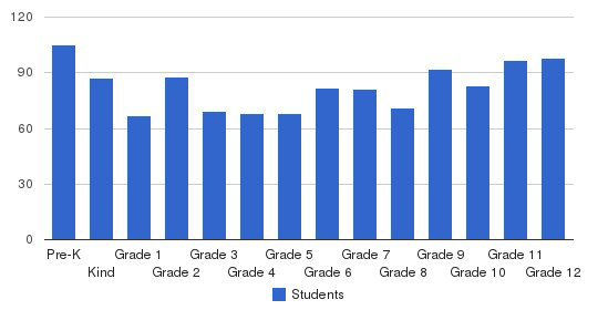 Lynden Christian School Students by Grade