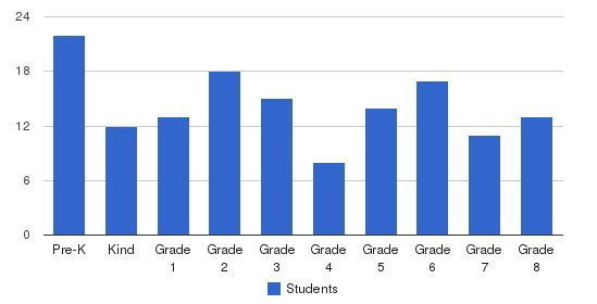 Monroe Christian School Students by Grade