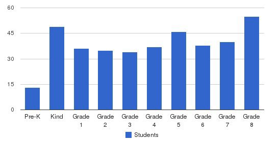 Milpitas Christian School Inc Students by Grade