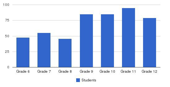 The Northwest School Students by Grade