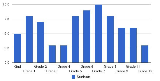 Pullman Christian School Students by Grade