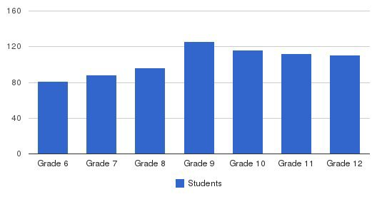 Seattle Academy Students by Grade