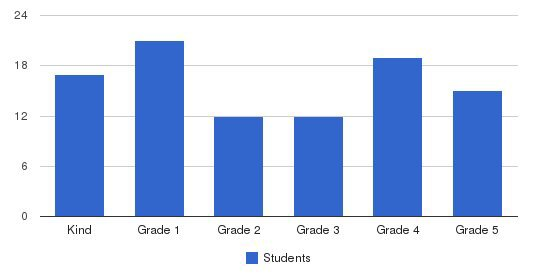 Seattle Jewish Community School Students by Grade