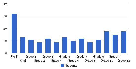 Shoreline Christian School Students by Grade