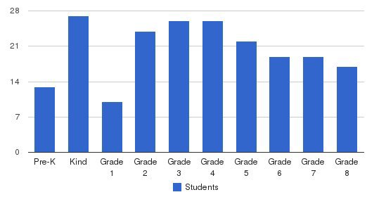 St. Matthew Elementary School Students by Grade