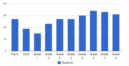 Mission Basilica School Students by Grade