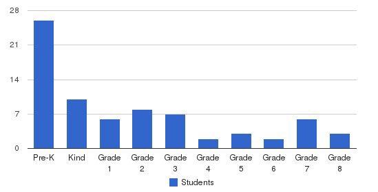St Matthew Lutheran School Students by Grade
