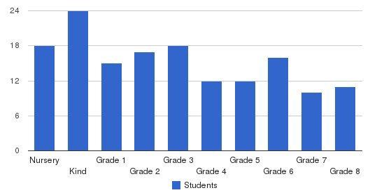 Three Cedars Waldorf School Students by Grade