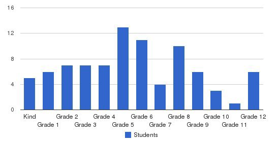 Upper Valley Christian School Students by Grade