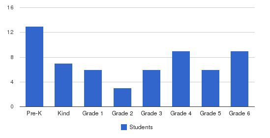 Molokan Elementary School Students by Grade