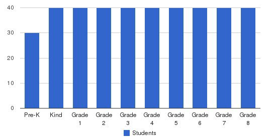 Westside School Students by Grade