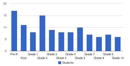 Yakima Adventist Christian School Students by Grade