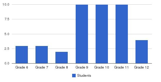 Miracle Meadows School Students by Grade