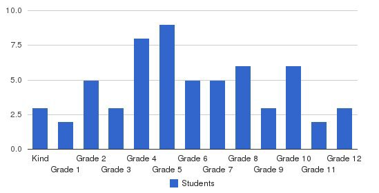Baldwin Christian School Students by Grade