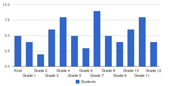Bay City Christian School Students by Grade