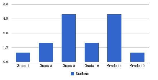 Calvary Academy - Florida Students by Grade